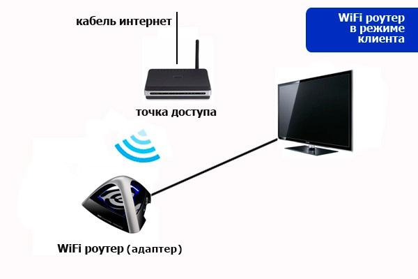 Как сделать wifi с доступом в интернет