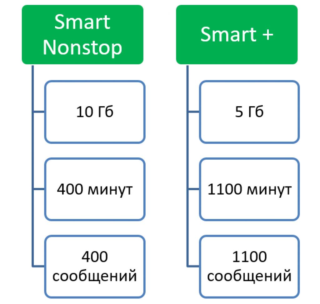 MTS Smart Minideki geri kalan trafiği nasıl bulabilirim 88